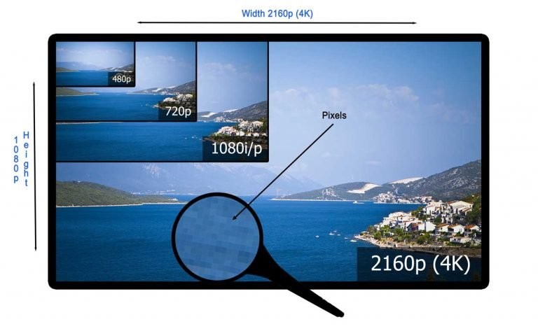 Screen resolution diagram SD standard definition 720p HD High definition and 4K